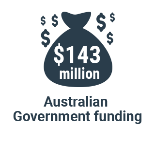 Infographic: Australian Government budget gor the Indian Ocean Territories is $125.2 million for services and $10 million for capital works.
